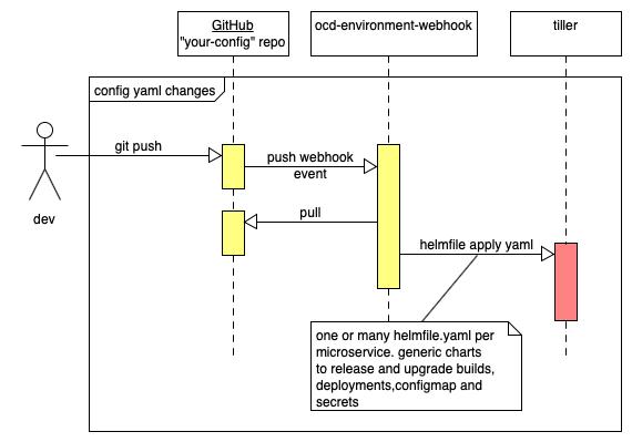 ocd environment sequence diagram